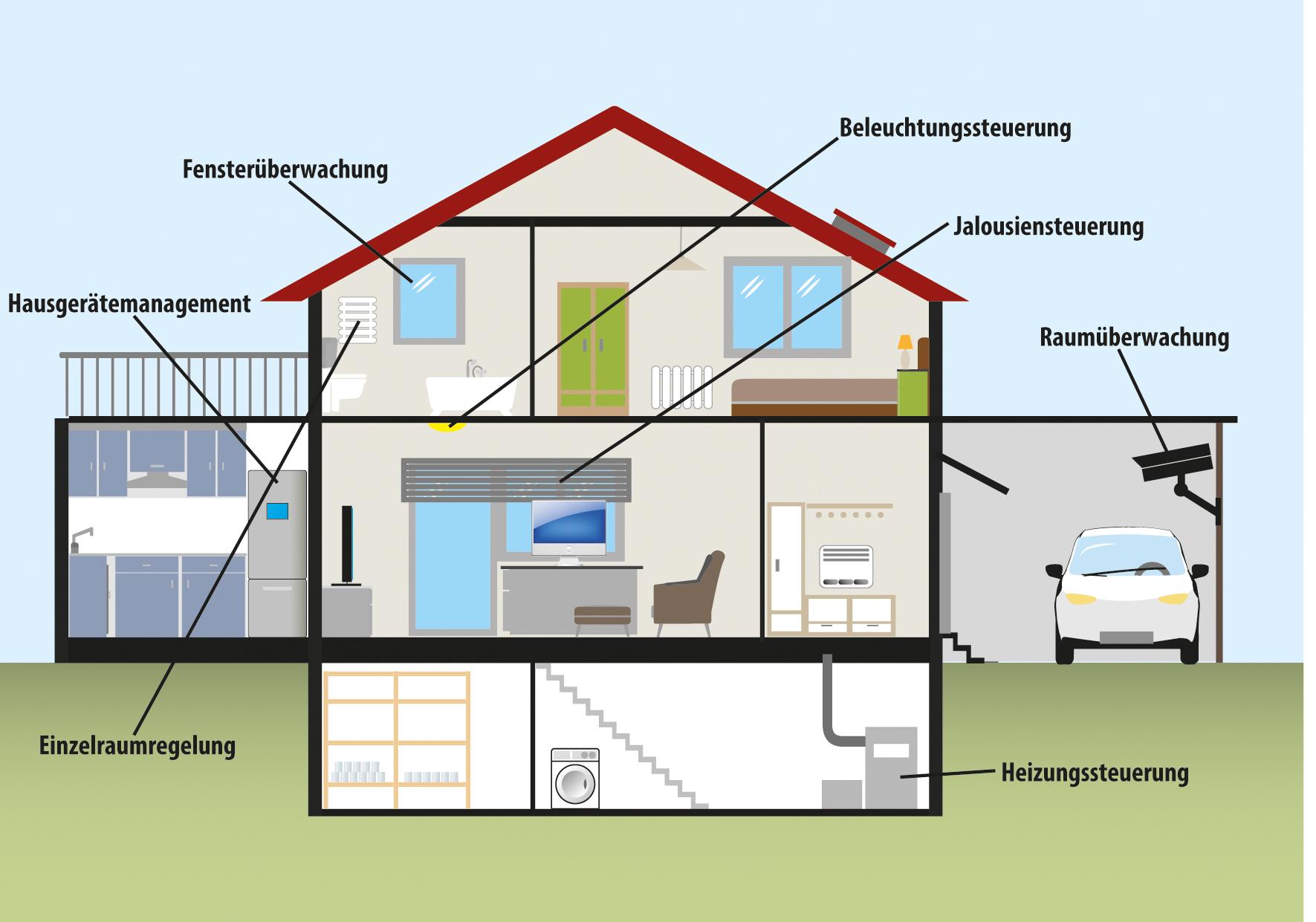 eib knx der elektroblog. Black Bedroom Furniture Sets. Home Design Ideas